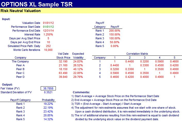 Tsr Valuation | Fintools